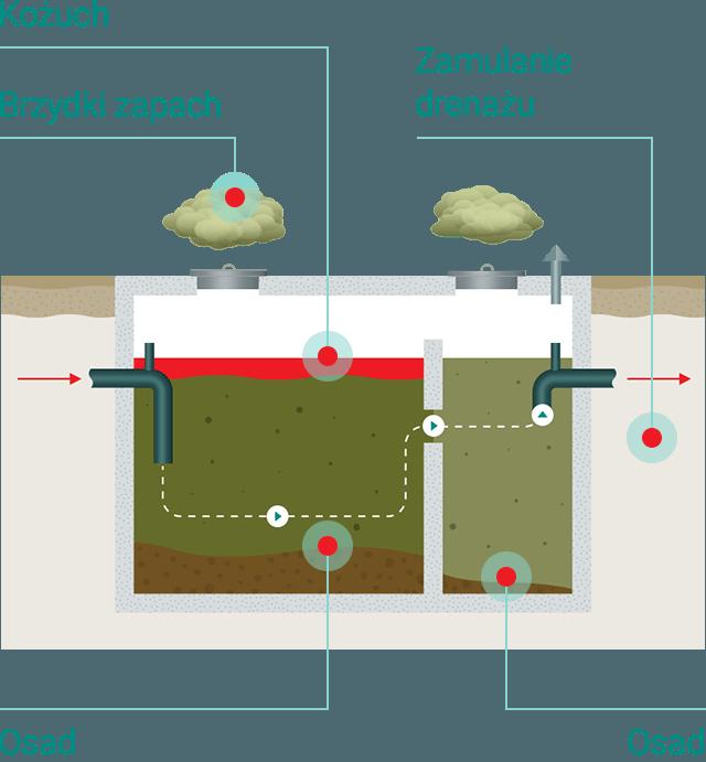 Przed użyciem Biofos